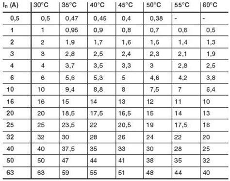 Авббшв таблица токов