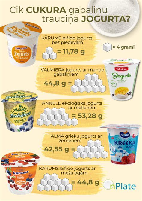 Cik cukura gabaliņu trauciņā jogurta? - OnPlate