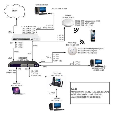 wireless nz blog engenius vlan configuration