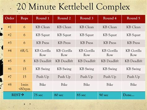 kettlebell workout fat minute routines complex loss bike stationary burning workouts cardio exercises weight routine circuit training min perfecting aggressive