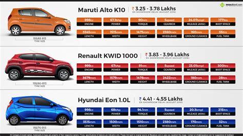 renault kwid boot space maruti alto k10 vs renault kwid 1000 vs hyundai eon 1 0l