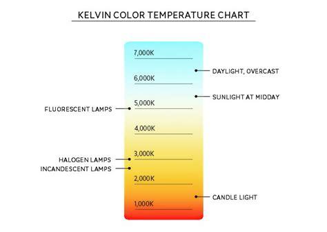 kelvin color temperature chart car interior design
