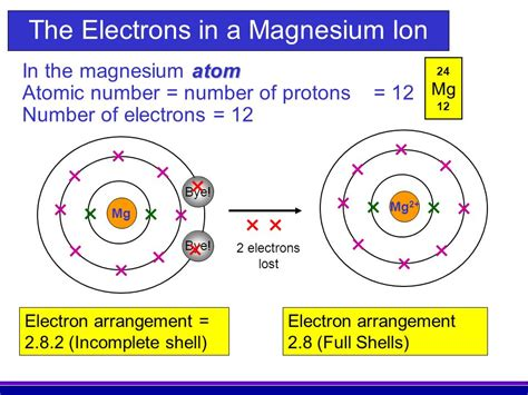 Protons Of Magnesium by And So Overall Charge Equals Zero Ppt