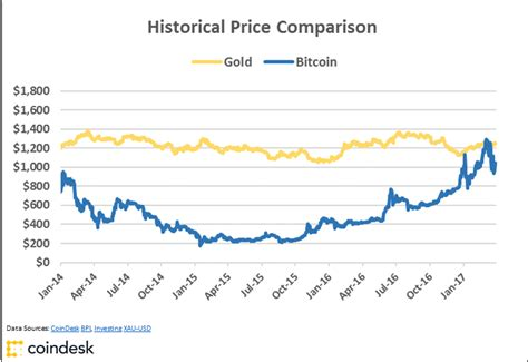 charts bitcoins golden price streak    close