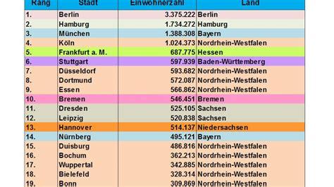 Die Größten Städte In Deutschland  Top 20 Youtube