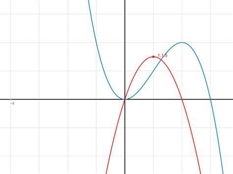 anhand des graphen von  den graphen von  zeichnen
