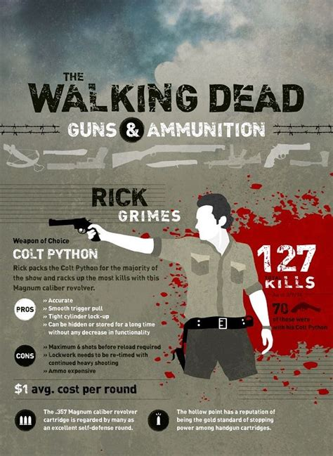 walking dead weapons infographic rick grimes zombie weapon guns apocalypse choice found season gun designtaxi statistics infographics
