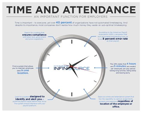 Time And Attendance  Important Function For Employers