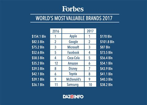 The World's Most Valuable Brands 2017 Facebook, Amazon