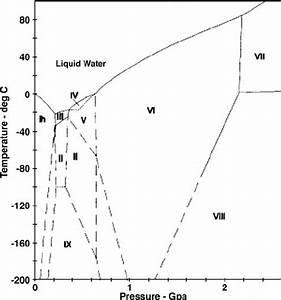 Phase Diagram Of Ice  I  U2013 Ix Ice Polymorphic Structures