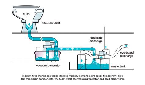 werking vacuum toilet vacuflush parts and systems for marine and rv toilets