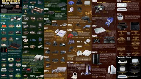 The Evolution Of Gaming Consoles 4k Ultra Hd Wallpaper