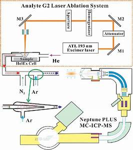 Schematic Diagram Of A Photon Machines Analyte G2 Laser
