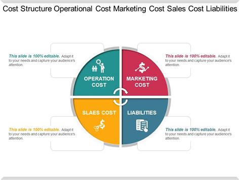 Cost Structure Operational Cost Marketing Cost Sales Cost ...