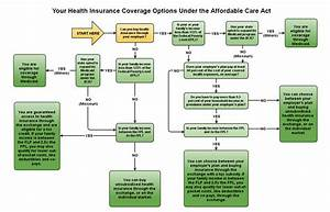 Confused About The New Online Health Insurance Marketplace