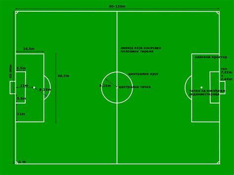 File:Football pitch metric sr.svg - Wikimedia Commons