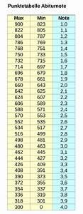 Durchschnitt Berechnen Punkte : abirechner 2016 2017 f r alle bundesl nder aktuell ~ Themetempest.com Abrechnung