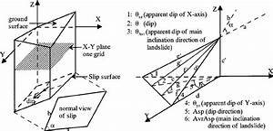 Example Of Slope Angle Distributions