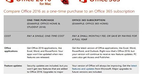 Difference Between Office 365 And Office 2016