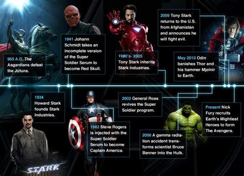 earth  marvel movies wiki wolverine iron man