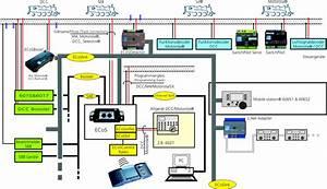 Esu Ecos Digitalzentrale 50200  Es50200  Von Esu Auf