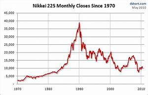Yahoo Finance Moving Average Charts Learning From Nikkei Monthly Moving Averages Seeking Alpha