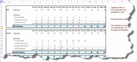 resource forecasting excel template exceltemplates