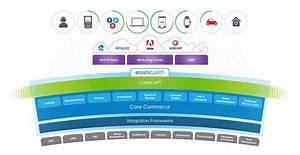 Ecommerce Platform For Enterprise  B2c  And Digital Commerce