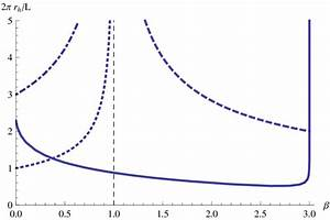 Phase Diagram Of Black Strings  The Solid Line Represents