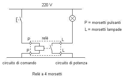 schema rel 232 perry 1ri01 fare di una mosca