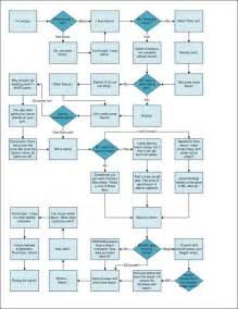corporate design erstellen another flow chart lower eat side