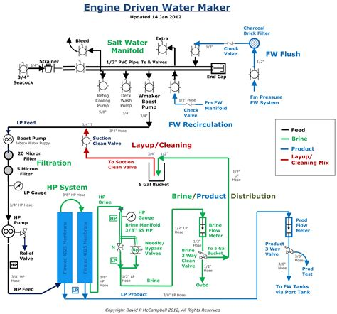 Power Shower Low Water Pressure by Marine Reverse Osmosis Sailing Journey