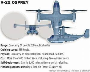V22 osprey specs