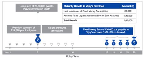 According to brand equity's most trusted brand survey, reliance nippon is the 4th most trusted life insurer. Reliance Nippon Life Fixed Money Back Plan - ComparePolicy.com