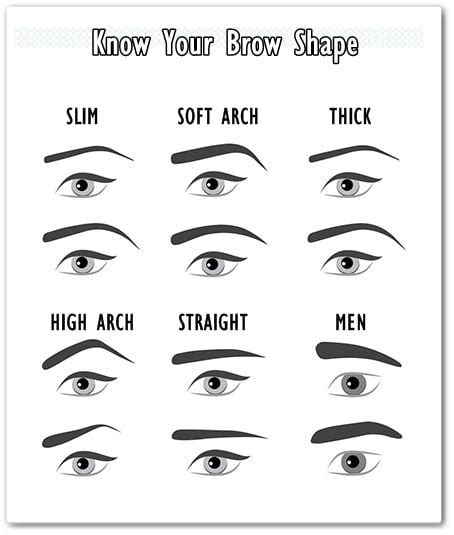Eyebrow Templates Printable by An Overview Of The Best Eyebrow Stencils Brands