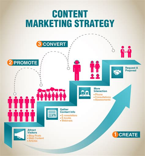 Marketing Strategies - does your content attract customers designcontest