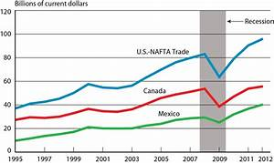 2012 Surface Trade With Canada And Mexico Rose 6 2 Percent