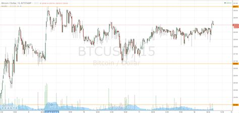 Bitcoin price prediction for 2021, 2022, 2023. Bitcoin Price Sideways; Range Trade in Play