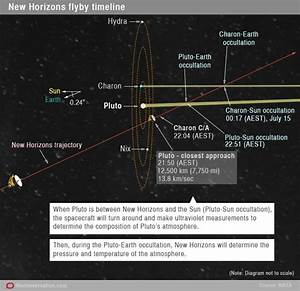 Live blog: New Horizons flyby of Pluto | The Logical Place