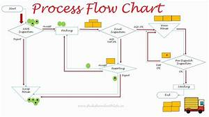 Oil Process Flow Diagram