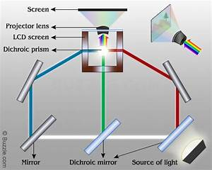How Does An Lcd Projector Work