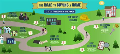 key steps to buying a house