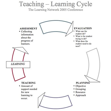 learning cycle lesson plan template delta scape january 2011