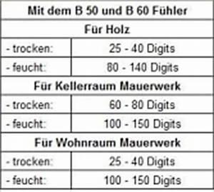 Wand Feuchtigkeit Messen : feuchtemessung robert grams s derbrarup kiel ~ Lizthompson.info Haus und Dekorationen