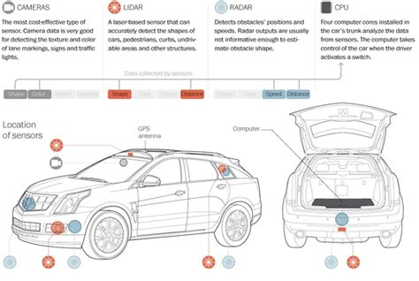 Carnegie Mellon Autonomous Car Uses 3 Types Of Sensors To