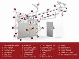 Know Your Garage Door System