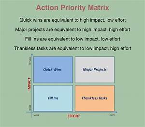 Prioritization Guide  Methods  Tools  Books  And More