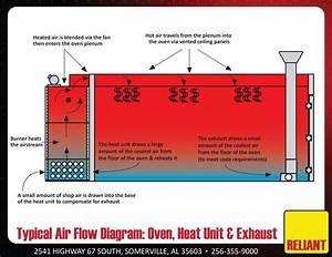Diy Powder Coating Oven Wiring Diagram Best Of