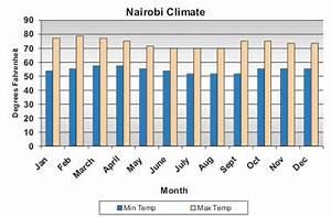 Kenyan Climate