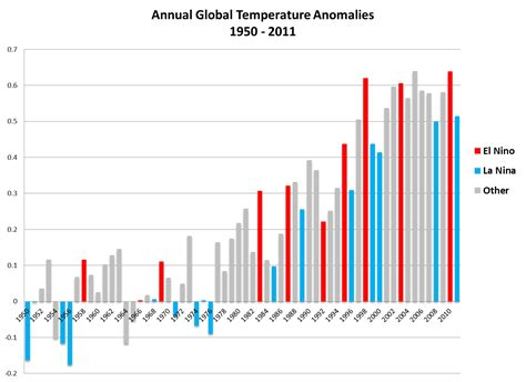 Global Climate Report - Annual 2011 | State of the Climate ...